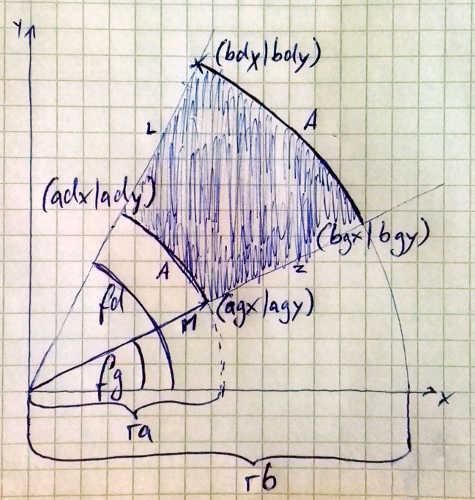 Kreisausschnitt: Berechnung der Eckpunkte